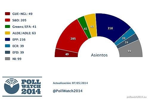 Encuesta de PollWatch2014 para las elecciones europeas, 7 de mayo