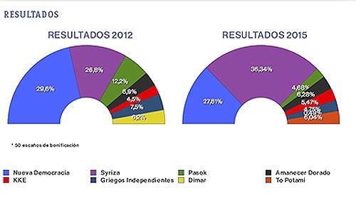 Resultados electorales de las elecciones griegas, en 2012 y 2015