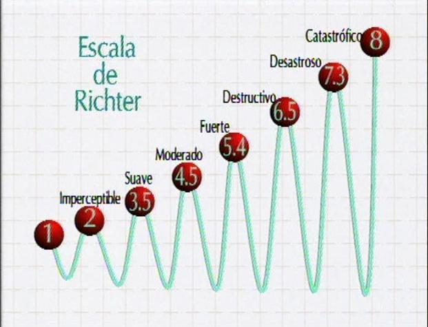 Resultado de imagen de Desde que en 1.942, Richter publicó la primera correlación entre la magnitud de energía sísmica liberada