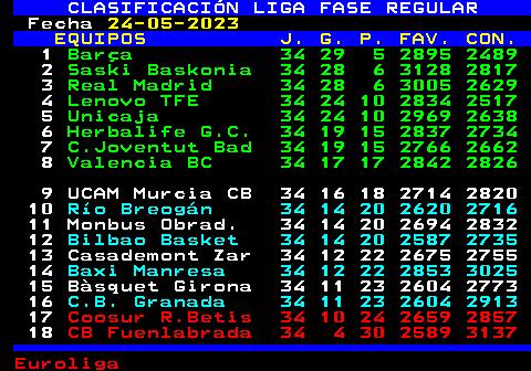 ACB liga tablica